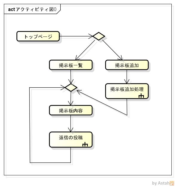 アクティビティ図0